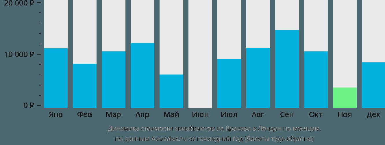 Динамика стоимости авиабилетов из Кракова в Лондон по месяцам