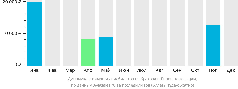 Динамика стоимости авиабилетов из Кракова в Львов по месяцам