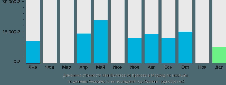 Динамика стоимости авиабилетов из Кракова в Мадрид по месяцам