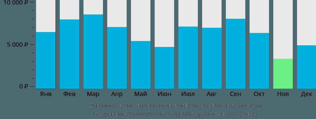 Динамика стоимости авиабилетов из Кракова в Милан по месяцам