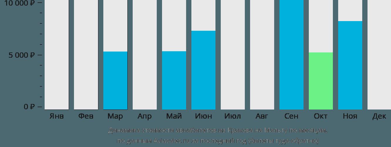 Динамика стоимости авиабилетов из Кракова на Мальту по месяцам