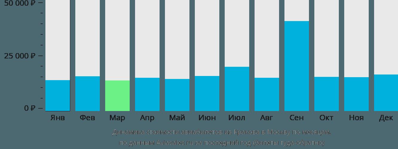 Динамика стоимости авиабилетов из Кракова в Москву по месяцам