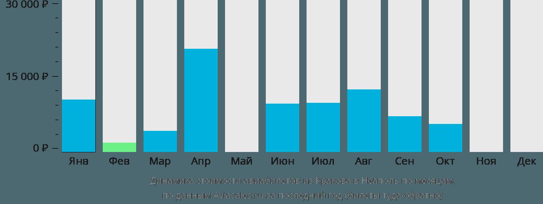 Динамика стоимости авиабилетов из Кракова в Неаполь по месяцам