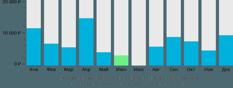 Динамика стоимости авиабилетов из Кракова в Нидерланды по месяцам