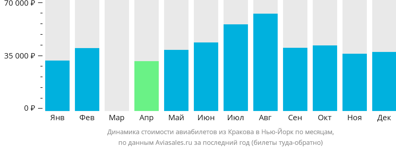 Динамика стоимости авиабилетов из Кракова в Нью-Йорк по месяцам