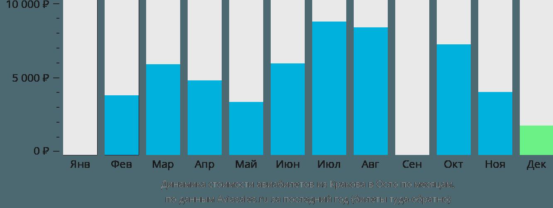Динамика стоимости авиабилетов из Кракова в Осло по месяцам