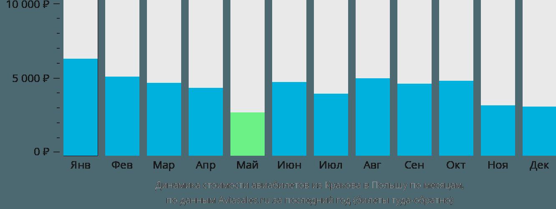 Динамика стоимости авиабилетов из Кракова в Польшу по месяцам