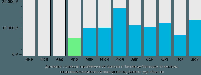 Динамика стоимости авиабилетов из Кракова в Пальма-де-Майорку по месяцам
