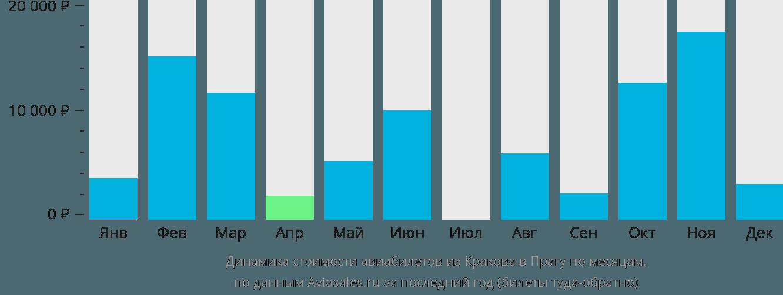 Динамика стоимости авиабилетов из Кракова в Прагу по месяцам