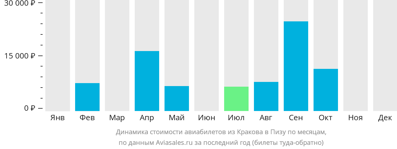 Динамика стоимости авиабилетов из Кракова в Пизу по месяцам