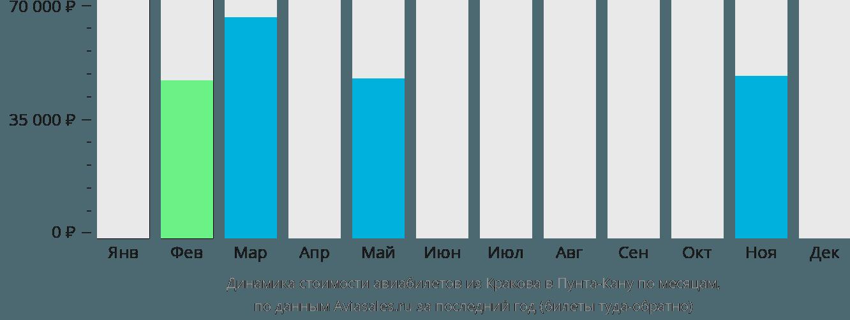 Динамика стоимости авиабилетов из Кракова в Пунта-Кану по месяцам