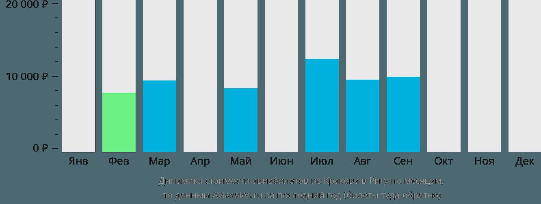 Динамика стоимости авиабилетов из Кракова в Ригу по месяцам