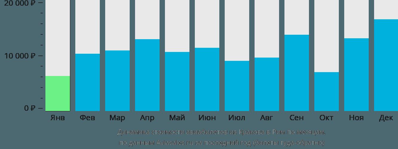 Динамика стоимости авиабилетов из Кракова в Рим по месяцам