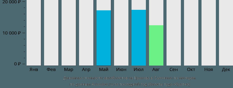 Динамика стоимости авиабилетов из Кракова в Салоники по месяцам