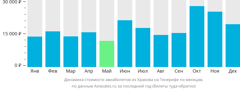 Динамика стоимости авиабилетов из Кракова на Тенерифе по месяцам