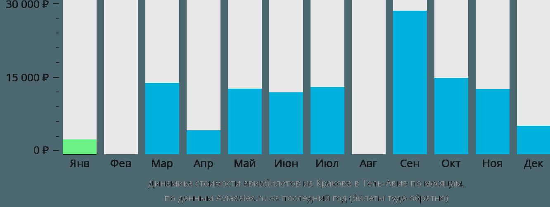 Динамика стоимости авиабилетов из Кракова в Тель-Авив по месяцам