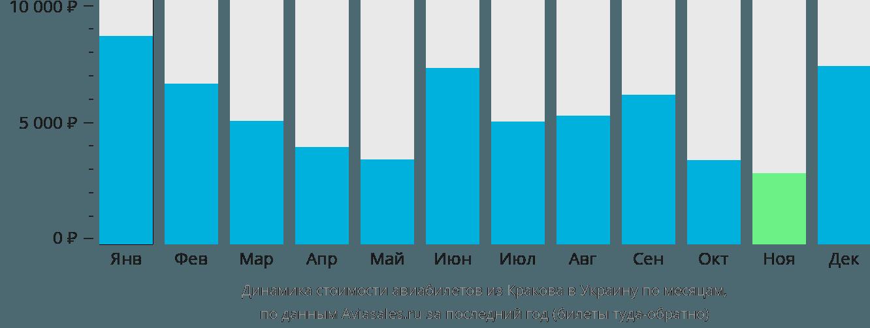 Динамика стоимости авиабилетов из Кракова в Украину по месяцам