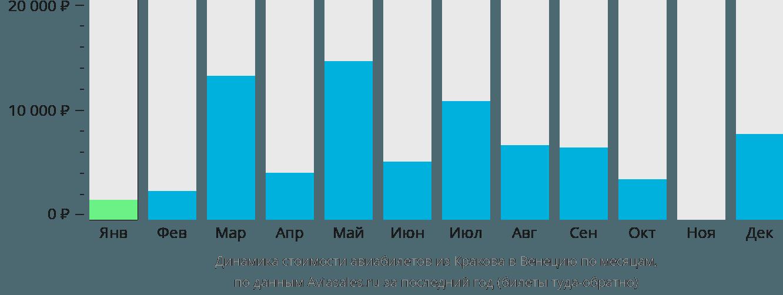 Динамика стоимости авиабилетов из Кракова в Венецию по месяцам