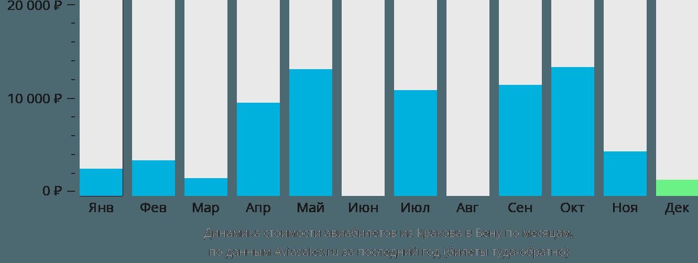 Динамика стоимости авиабилетов из Кракова в Вену по месяцам