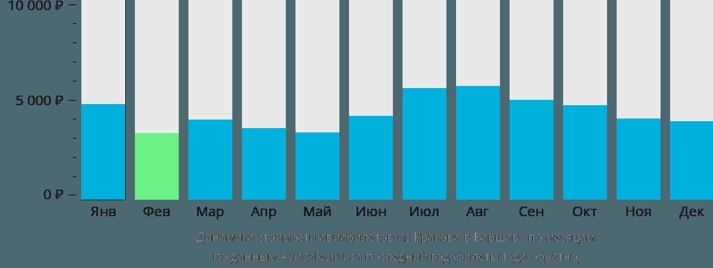Динамика стоимости авиабилетов из Кракова в Варшаву по месяцам