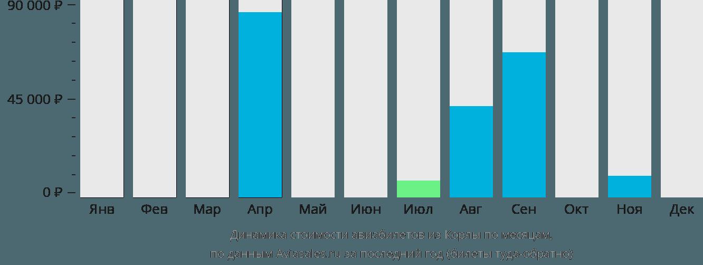 Динамика стоимости авиабилетов из Корлы по месяцам