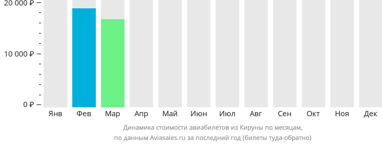 Динамика стоимости авиабилетов из Кируны по месяцам