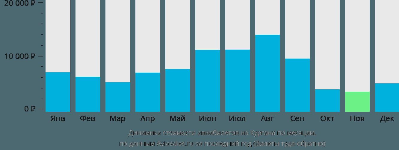 Динамика стоимости авиабилетов из Кургана по месяцам