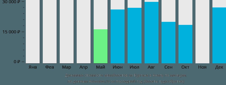 Динамика стоимости авиабилетов из Кургана в Анапу по месяцам
