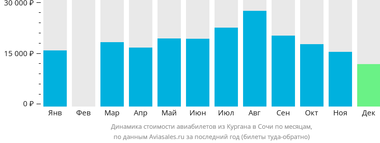 Динамика стоимости авиабилетов из Кургана в Сочи  по месяцам