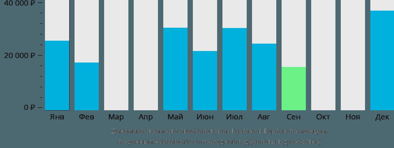 Динамика стоимости авиабилетов из Кургана в Берлин по месяцам