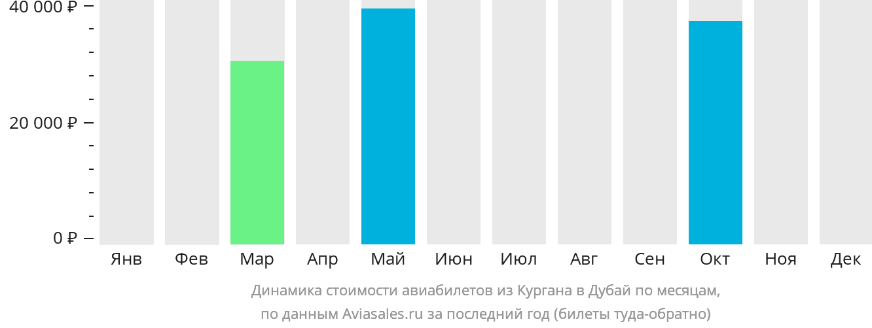Динамика стоимости авиабилетов из Кургана в Дубай по месяцам