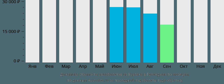Динамика стоимости авиабилетов из Кургана в Геленджик по месяцам