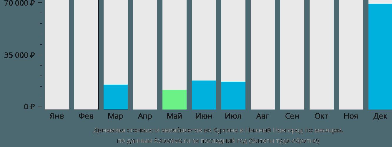 Динамика стоимости авиабилетов из Кургана в Нижний Новгород по месяцам