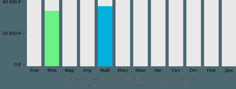 Динамика стоимости авиабилетов из Кургана в Хургаду по месяцам