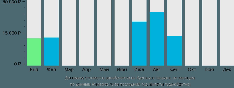 Динамика стоимости авиабилетов из Кургана в Назрань по месяцам
