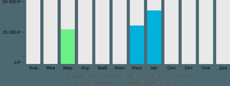 Динамика стоимости авиабилетов из Кургана в Стамбул по месяцам