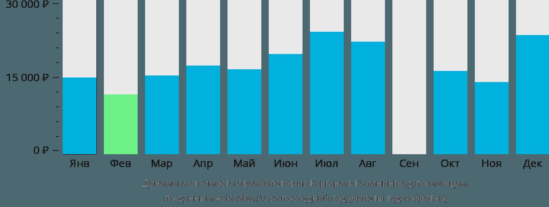 Динамика стоимости авиабилетов из Кургана в Калининград по месяцам