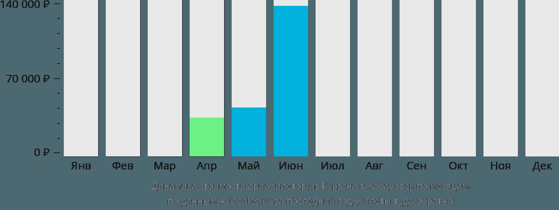 Динамика стоимости авиабилетов из Кургана в Хабаровск по месяцам