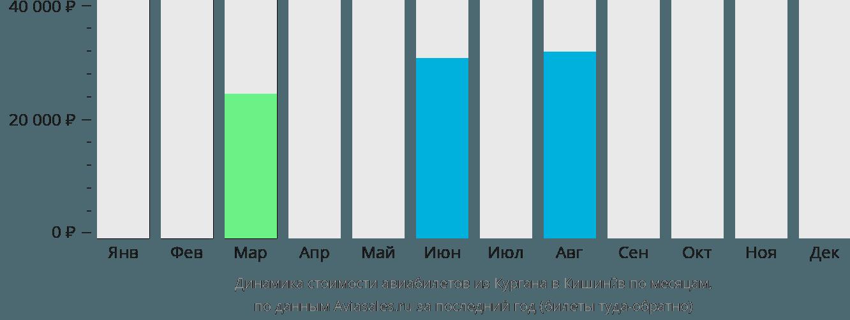 Динамика стоимости авиабилетов из Кургана в Кишинёв по месяцам