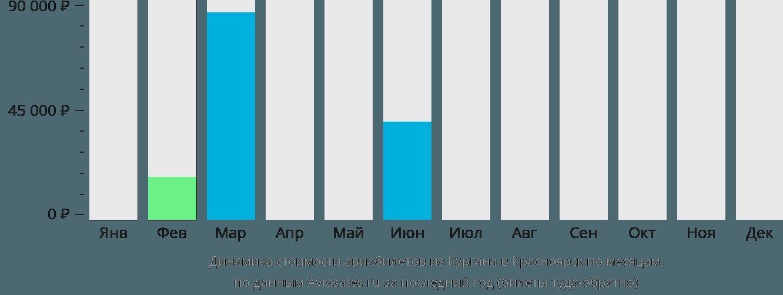 Динамика стоимости авиабилетов из Кургана в Красноярск по месяцам