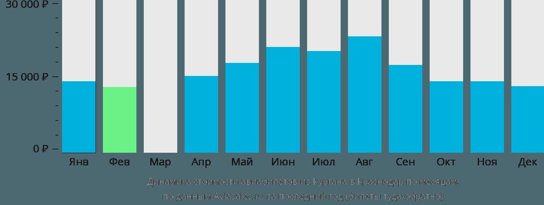 Динамика стоимости авиабилетов из Кургана в Краснодар по месяцам