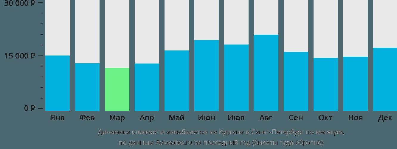 Динамика стоимости авиабилетов из Кургана в Санкт-Петербург по месяцам