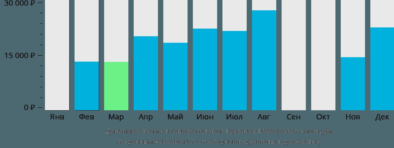 Динамика стоимости авиабилетов из Кургана в Махачкалу по месяцам
