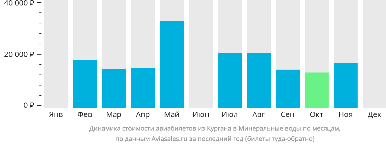 Динамика стоимости авиабилетов из Кургана в Минеральные воды по месяцам