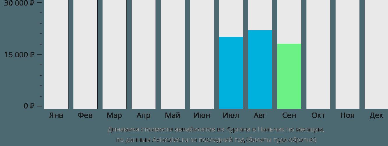 Динамика стоимости авиабилетов из Кургана в Нальчик по месяцам