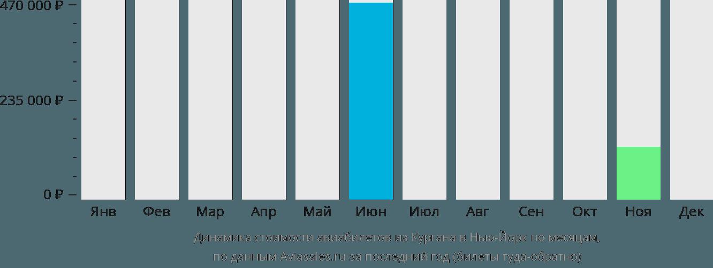 Динамика стоимости авиабилетов из Кургана в Нью-Йорк по месяцам