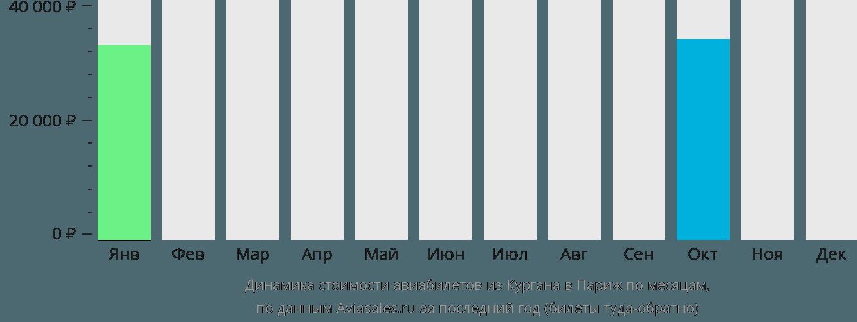 Динамика стоимости авиабилетов из Кургана в Париж по месяцам