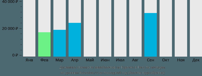 Динамика стоимости авиабилетов из Кургана в Ригу по месяцам
