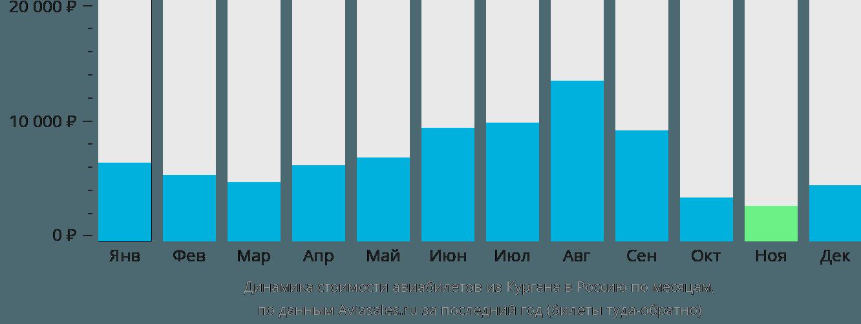Динамика стоимости авиабилетов из Кургана в Россию по месяцам
