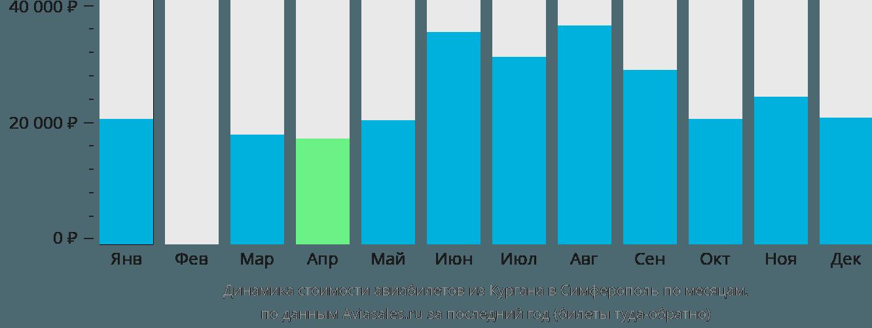 Динамика стоимости авиабилетов из Кургана в Симферополь  по месяцам